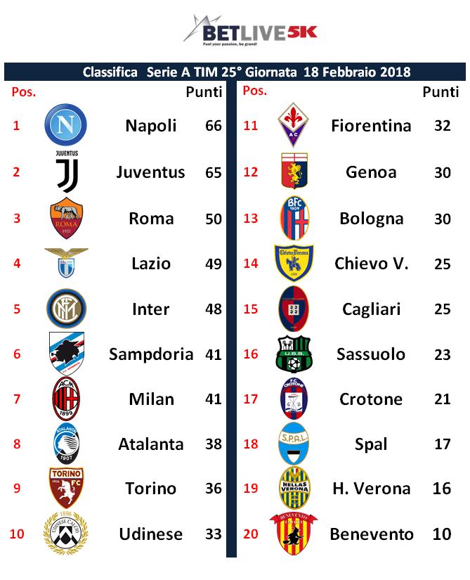 Italia Serie A Tim 26 Giornata Pronostici E Statistiche Betlive5k It Blog