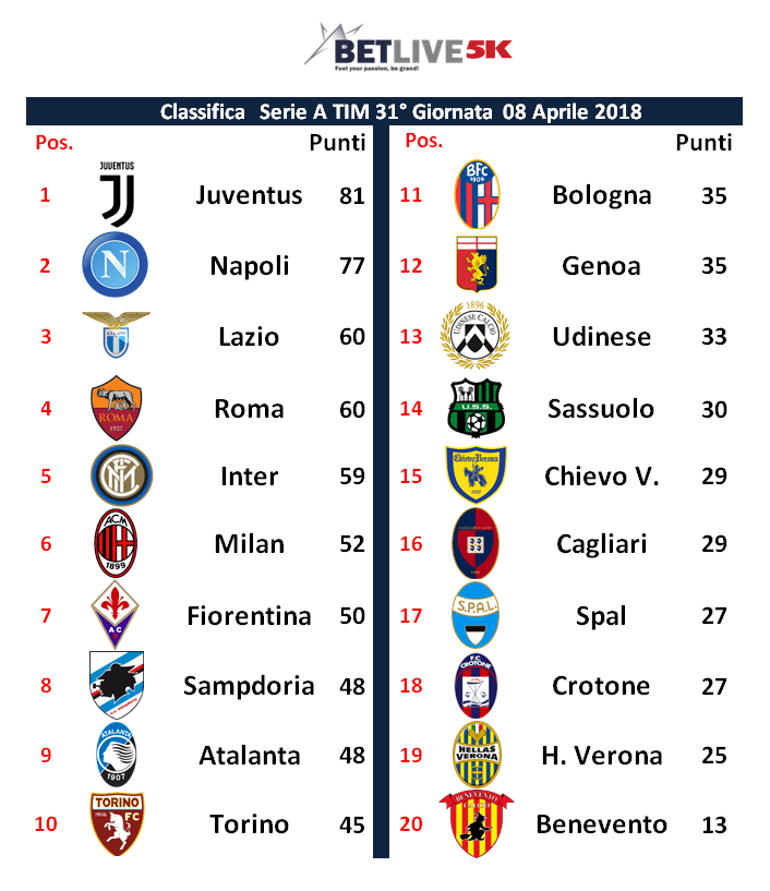 Italia Serie A Tim 32 Giornata Pronostici E Statistiche Betlive5k It Blog