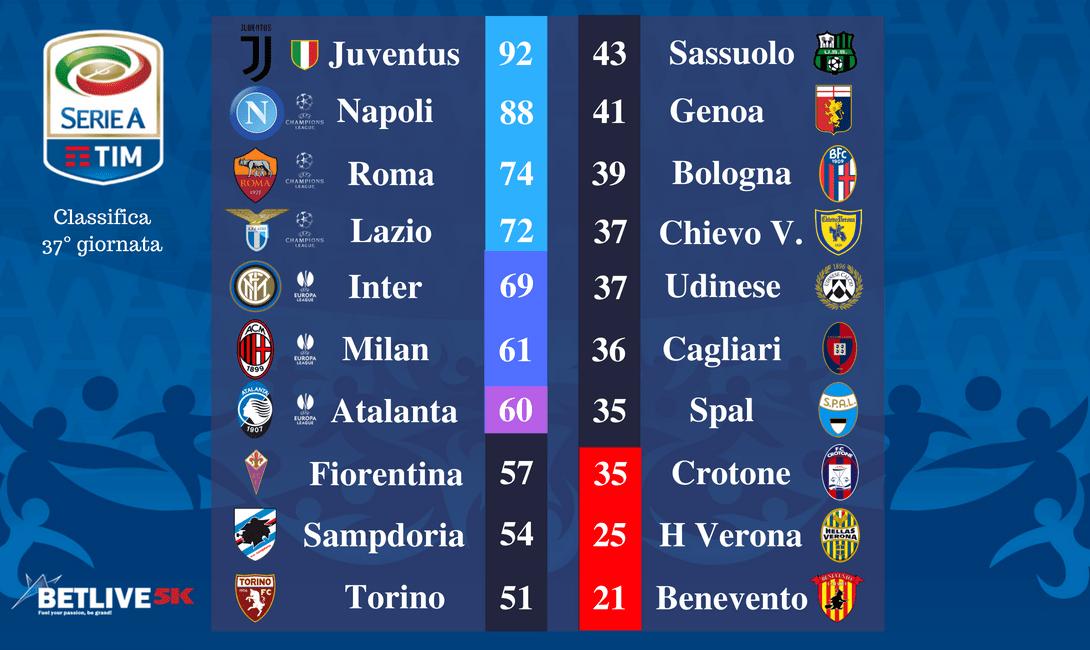 Italia Serie A Tim 38 Giornata Pronostici E Statistiche Betlive5k It Blog