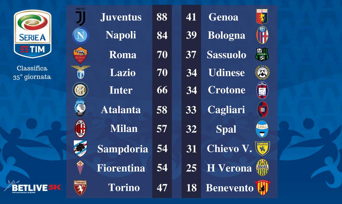 Italia Serie A Tim 36 Giornata Pronostici E Statistiche Betlive5k It Blog