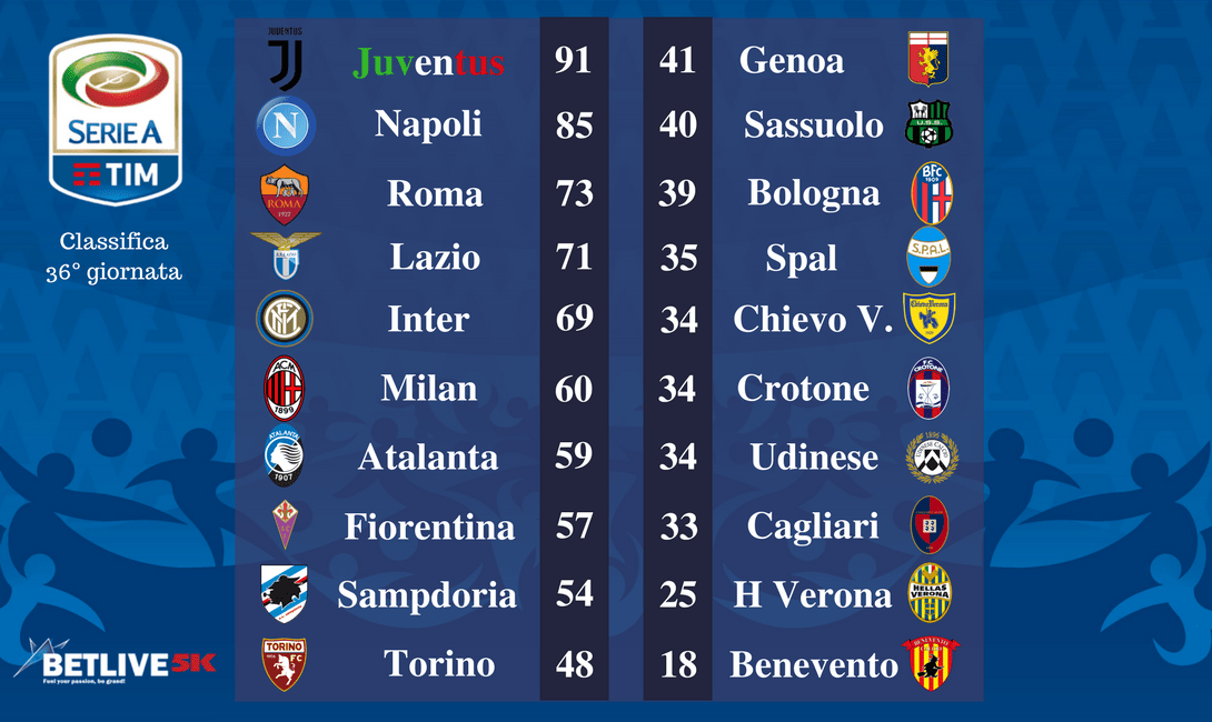 Italia Serie A Tim 37 Giornata Pronostici E Statistiche Betlive5k It Blog