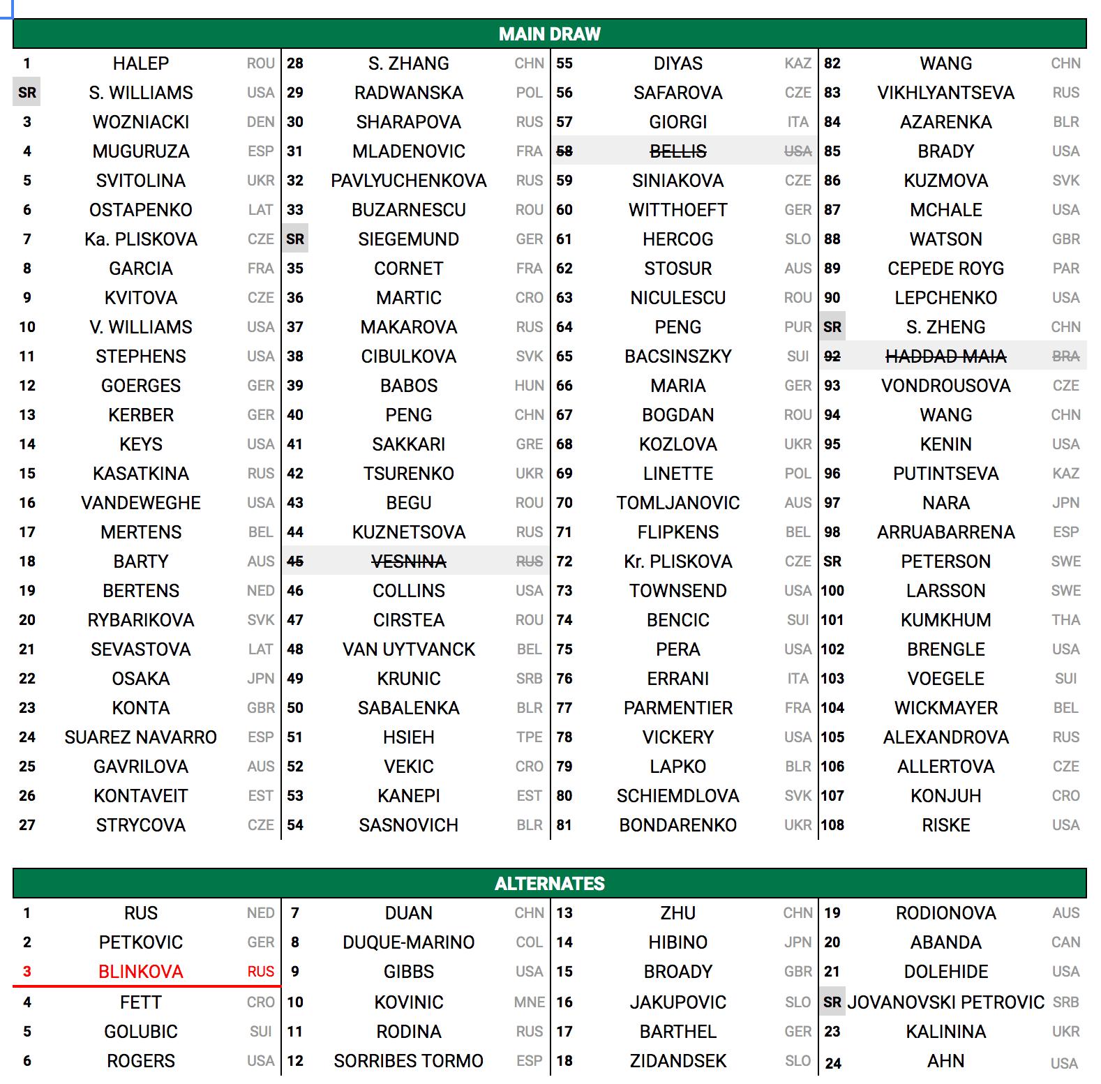 Entrylist-WTA-Wimbledon-2018