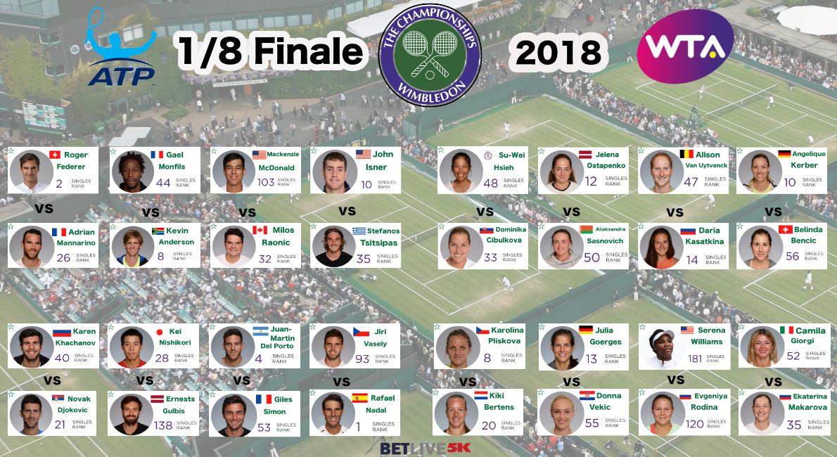 Gli ottavi di finale ATP e WTA Wimbledon 2018