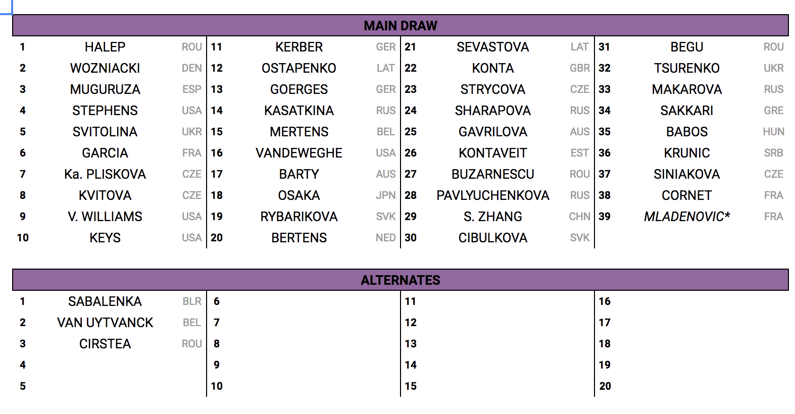 Rogers Cup WTA 2018 Main Draw