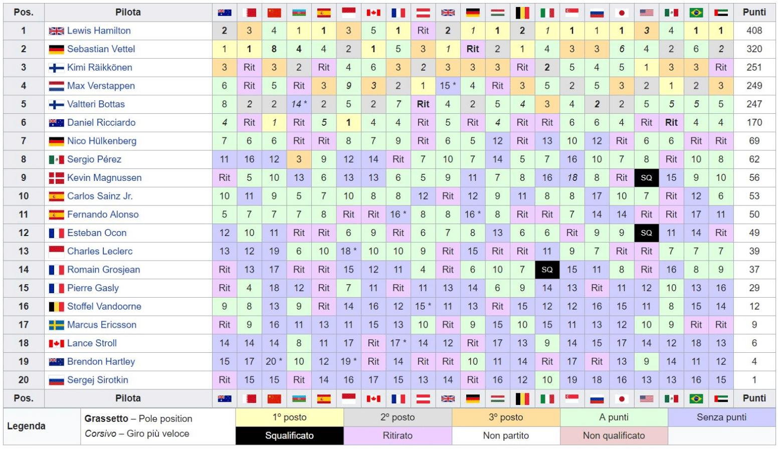 Classifica-Piloti-Formula1-2018