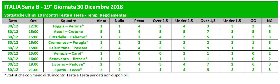 Statistiche_SerieB_19giornata