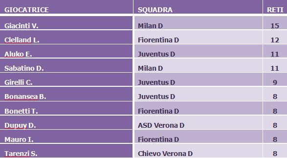 classifica-marcatori-serie-a-femminile-calcio