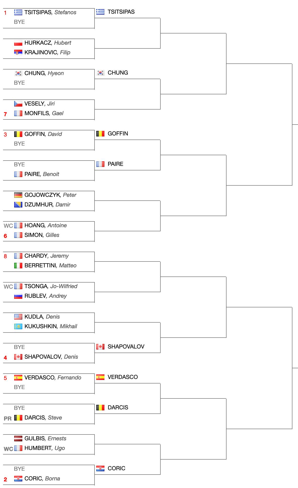 ATP-250-Tabellone-principale-Marsiglia-2019