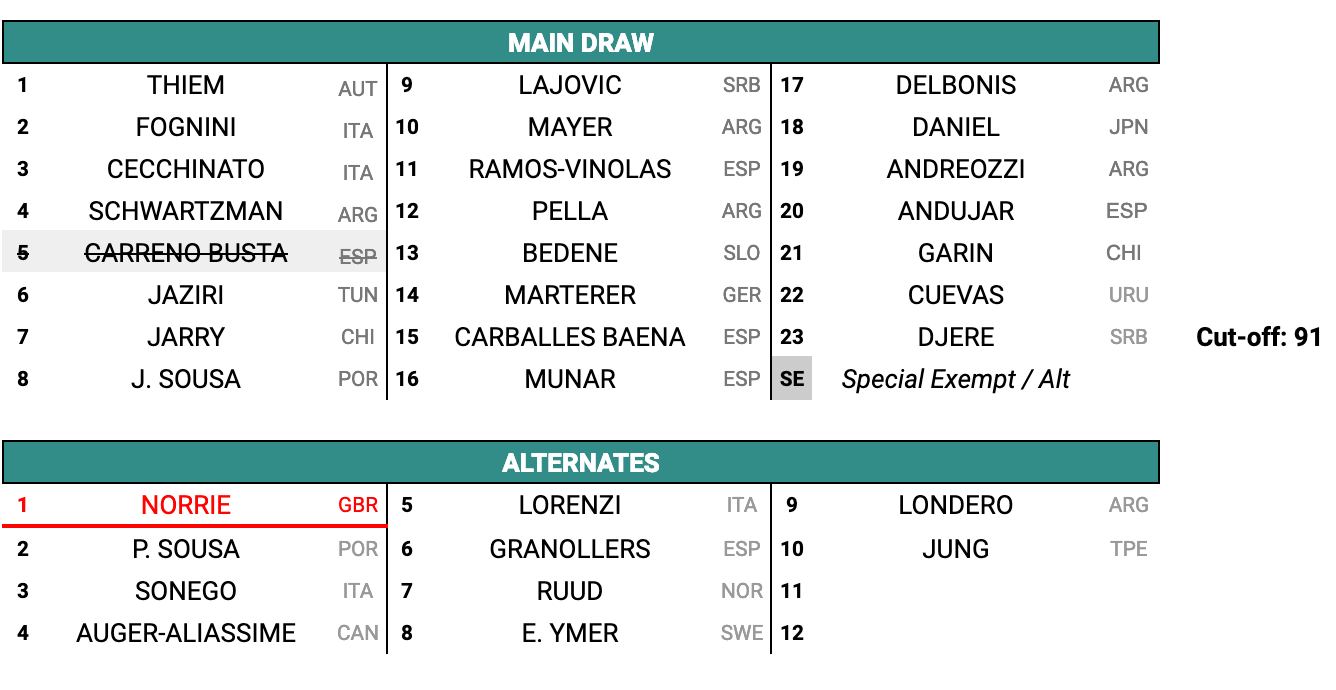 ATP-500-Rio-Janeiro-2019-Main-Draw