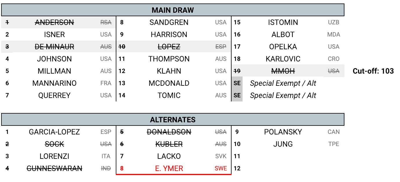 ATP250-NewYork-2019-Main-Draw