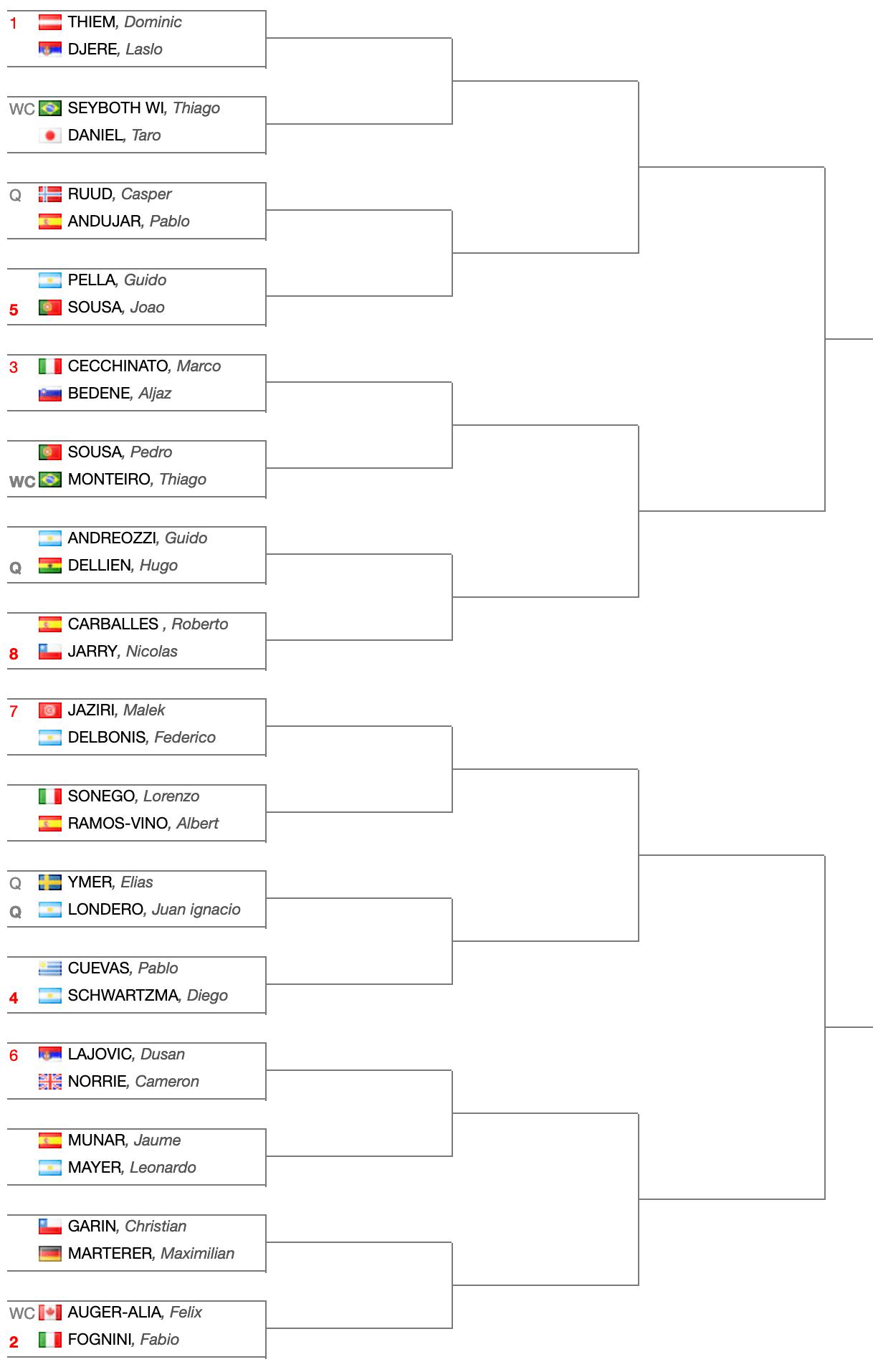 ATP500-Tabellone-principale-Rio-Open-2019