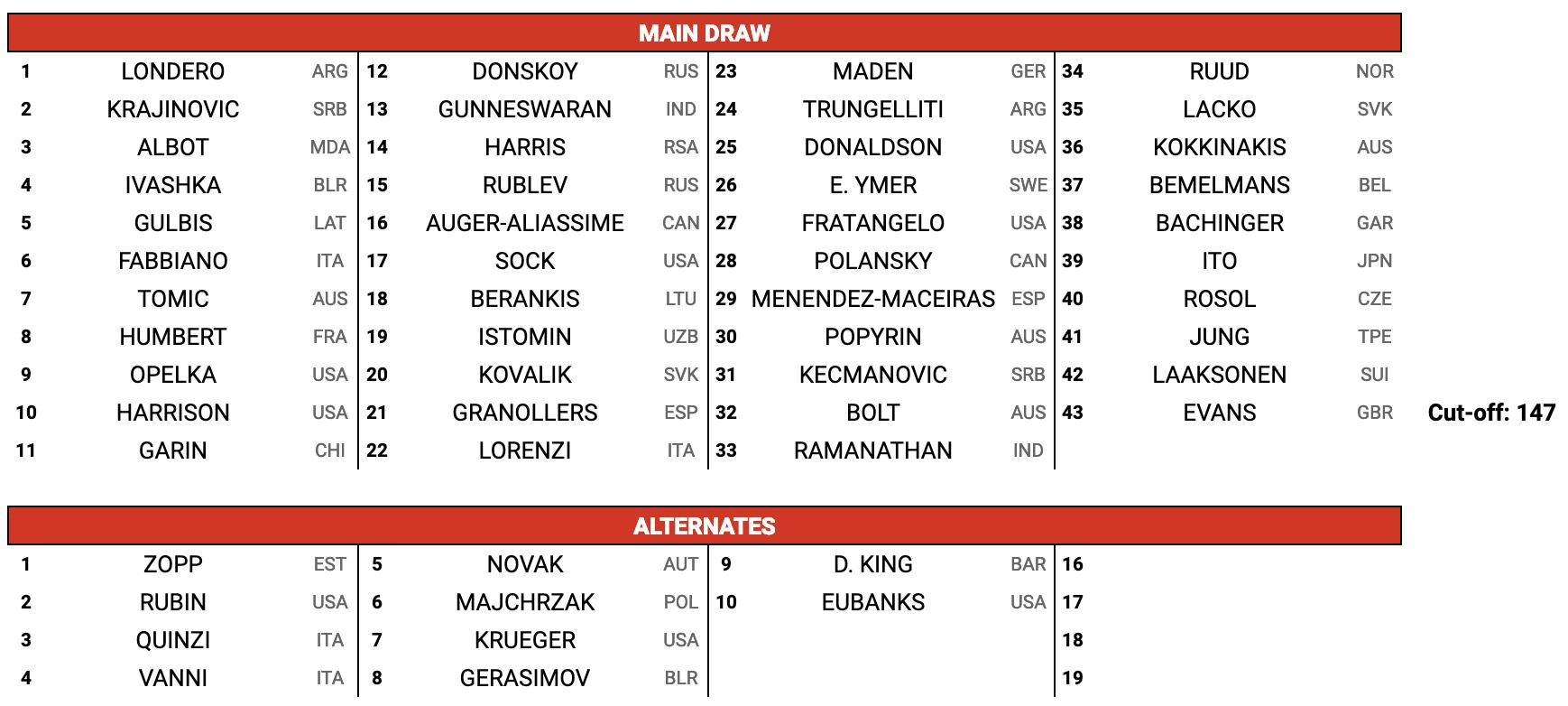 Main-Draw-ATP-Qualificazioni-Indian-Wells-2019png