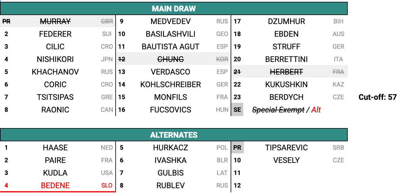 Main-Draw-ATP500-Dubai-2019