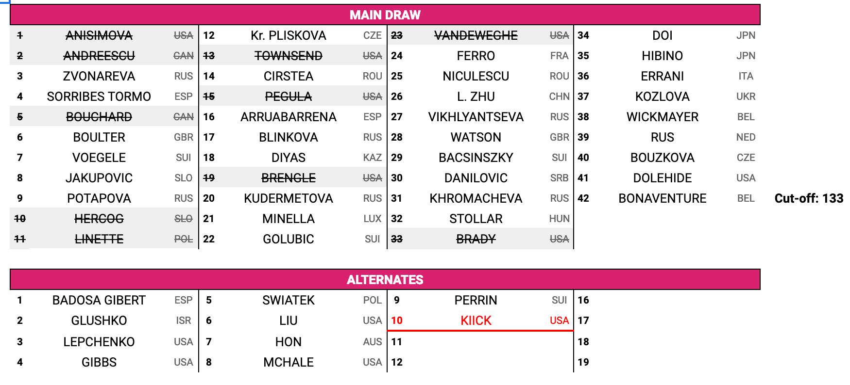 Main-Draw-WTA-Qualificazioni