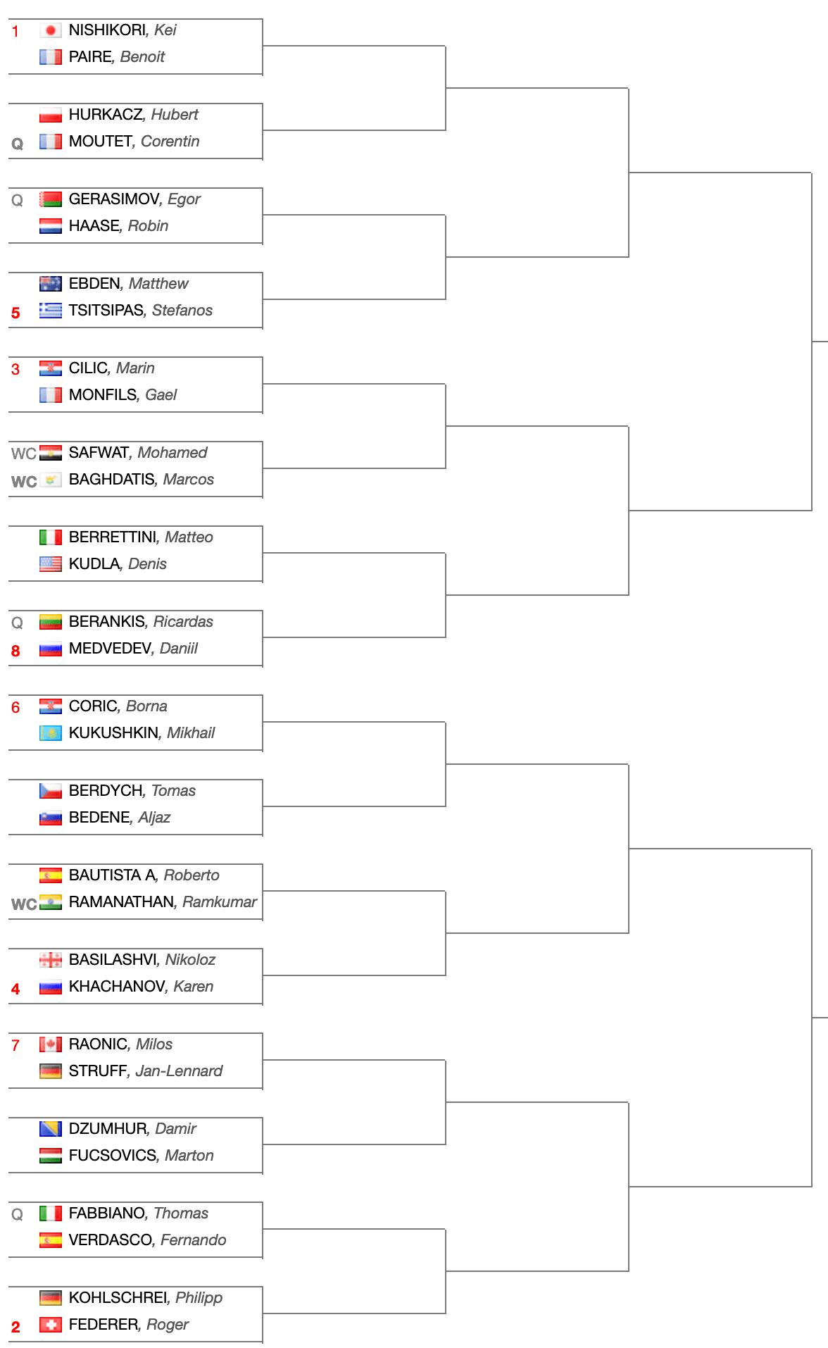 Tabellone-principale-ATP500-Dubai-2019
