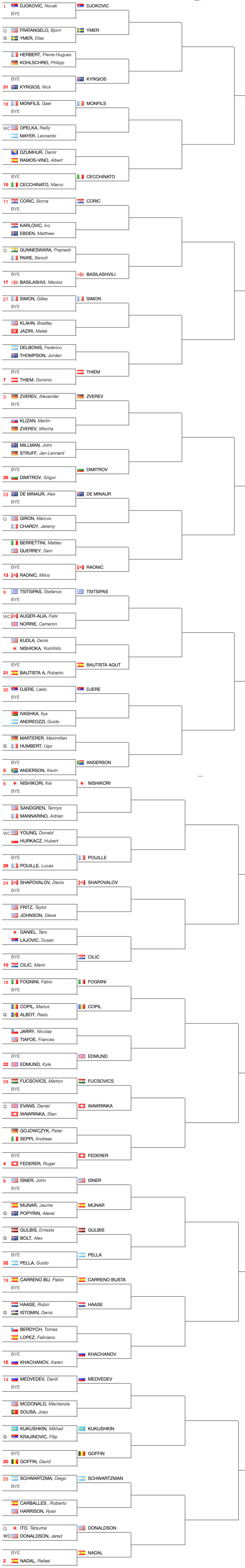 Tabellone-principale-Indian-Wells-ATP-2019