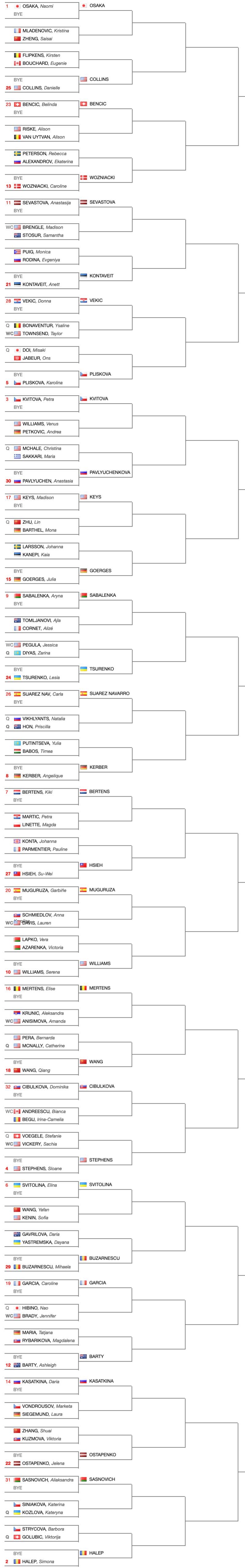 Tabellone-principale-Indian-Wells-WTA-2019