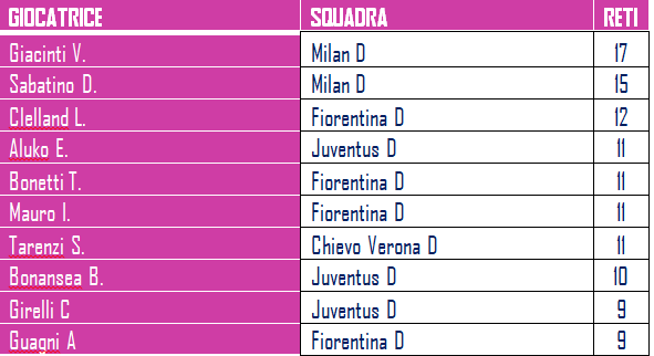 classifica marcatori-serieA-femminile