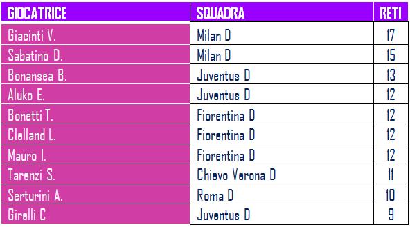 19Giornata-Serie-A-calcio-femminile-classifica-marcatori-Betlive5k.it