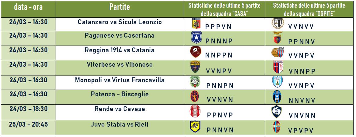 32Giornata-Girone-C-Serie-C-Betlive5k.it