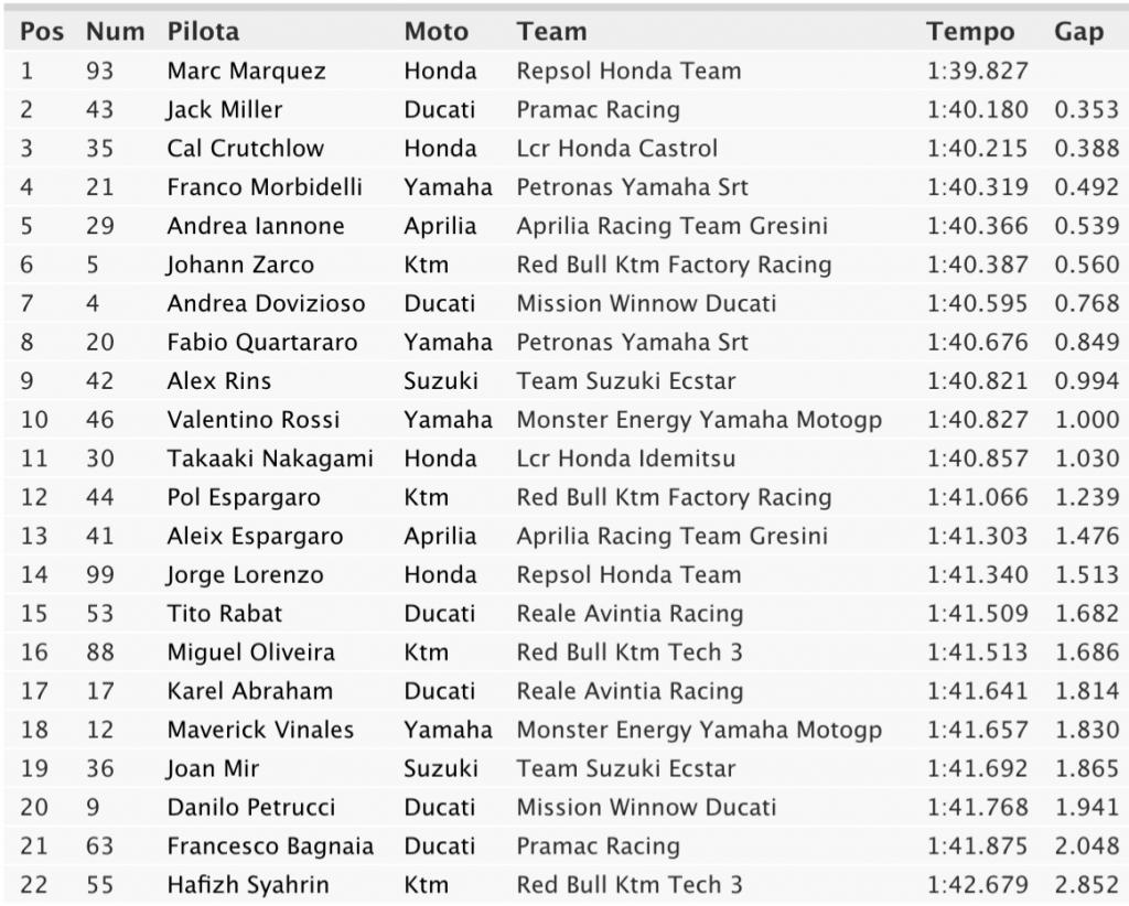 FP1-MotoGP-Argentina-2019