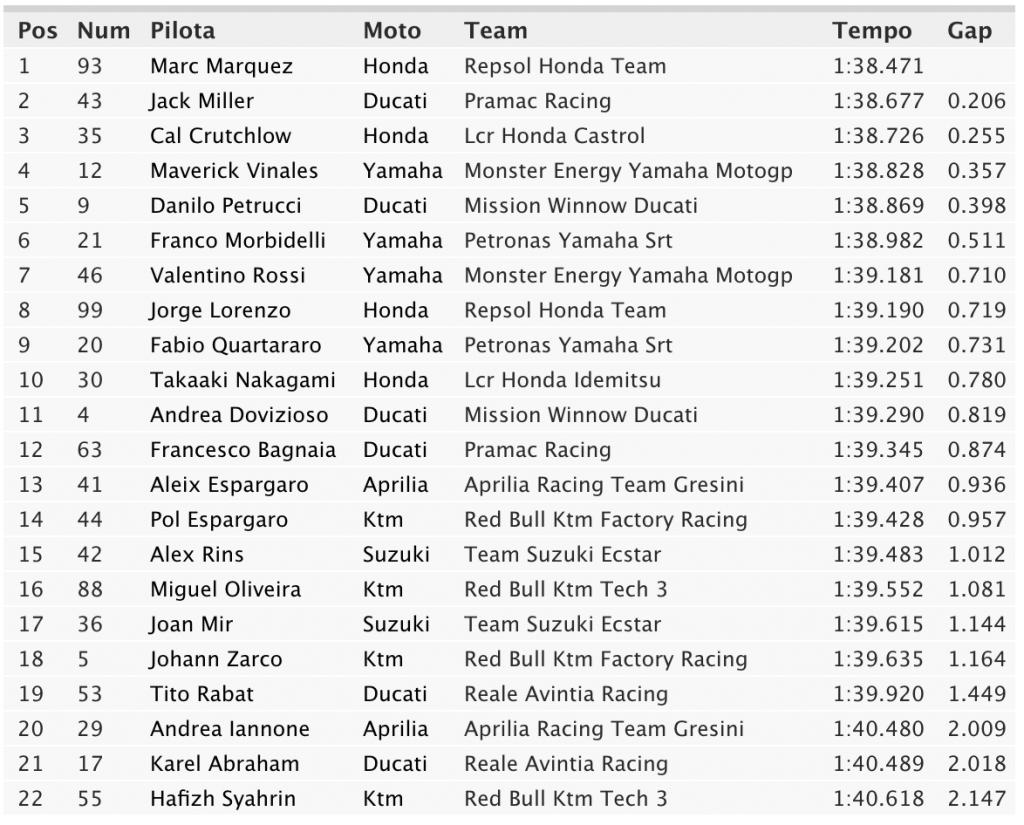 FP3-MotoGP-Argentina-2019