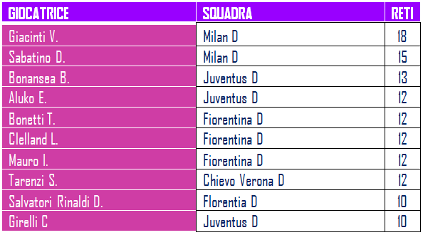 Marcatori-serie-a-calcio-femminile-betlive5k.it