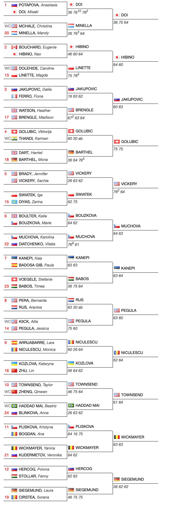 Qualificazioni WTA-Miami-Open-2019