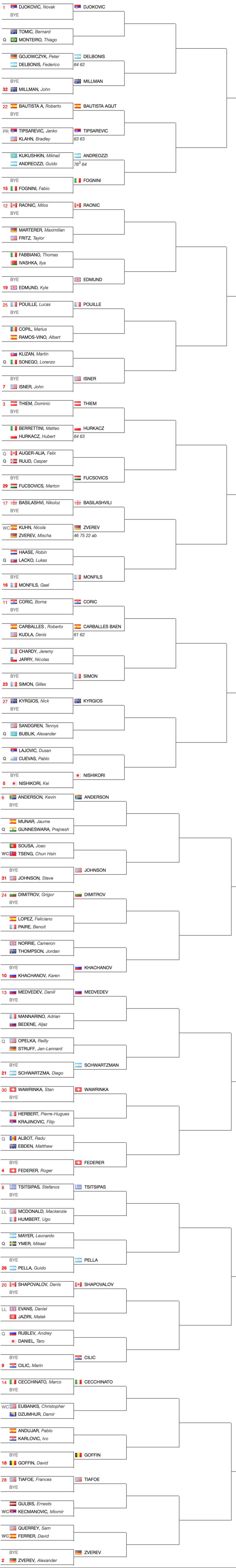 Sorteggio-Tabellone-torneo-maschile-Miami-Open-2019