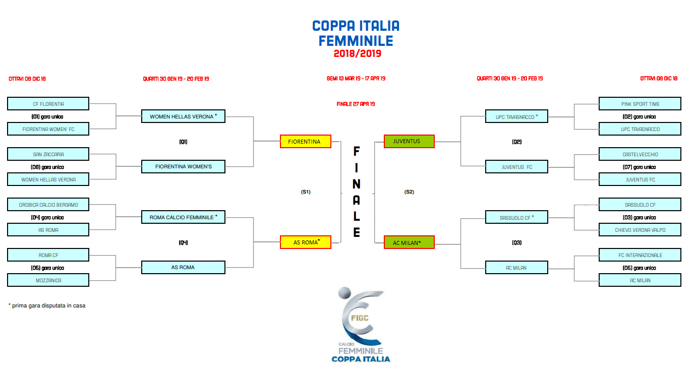 coppa-italia-semifinali-calcio-femminile-2018-2019