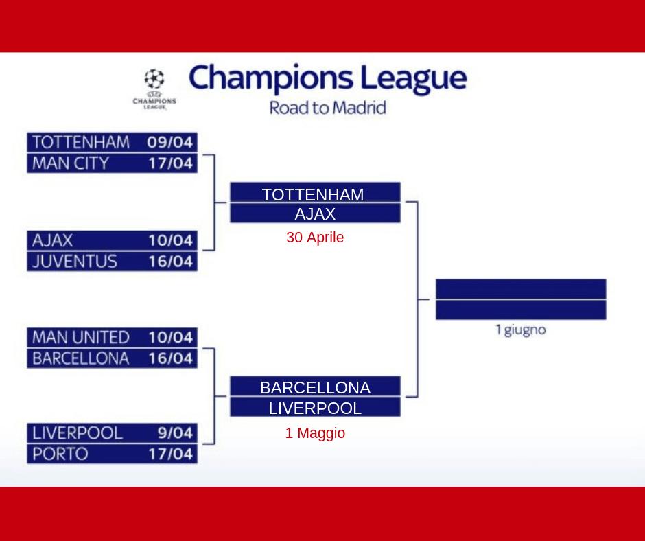 Il tabellone delle semifinali di Champions League 2018/19