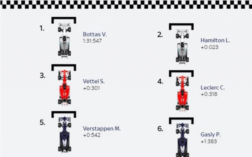 Griglia-partenza-Formula-1-Cina-2019