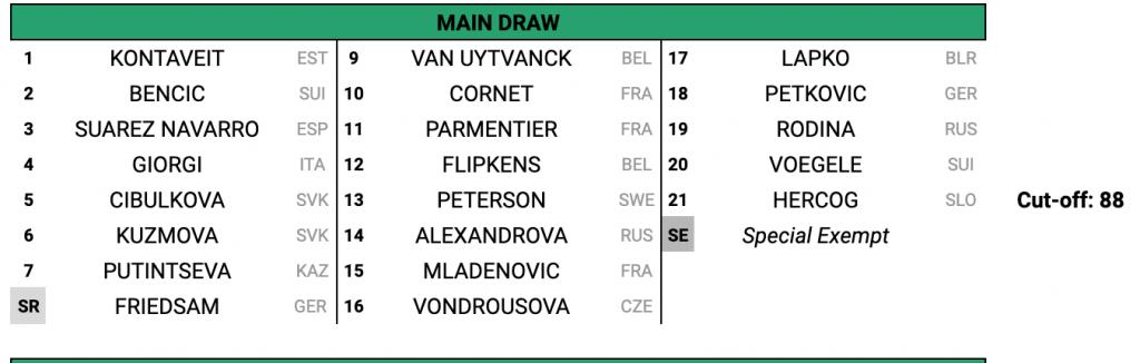 Tabellone-Lugano-2019-WTA