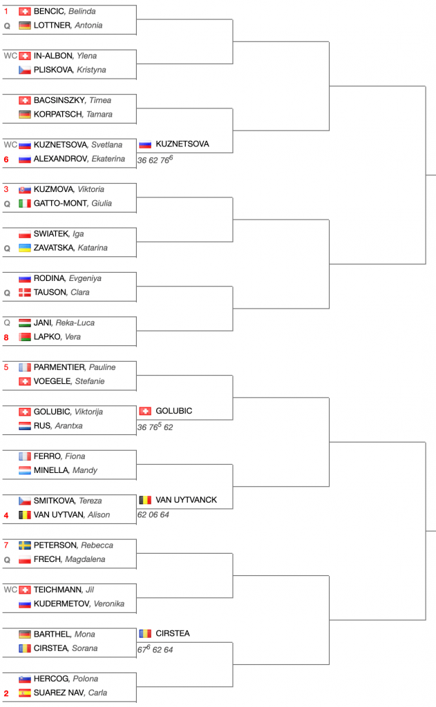 Tabellone-WTA-International-Lugano-2019