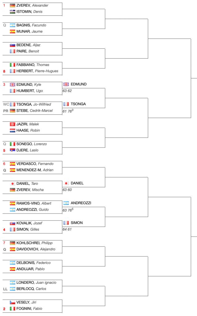 Tabellone-ATP-250-Marrakech-2019