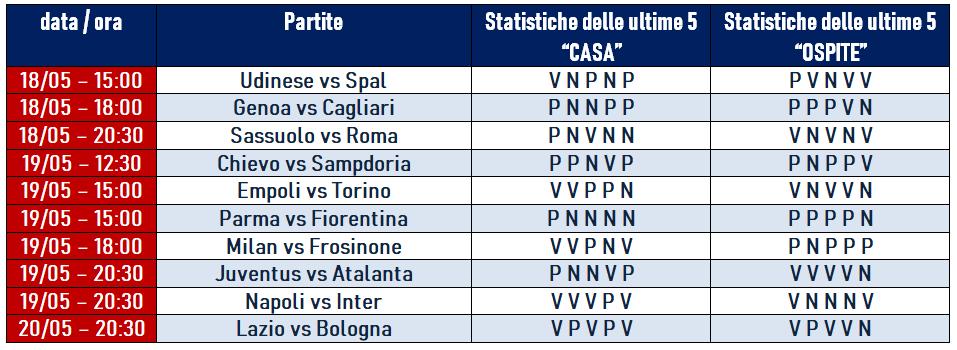 Serie A 37 Giornata Pronostici E Statistiche Betlive5k It Blog