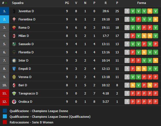classifica-Serie-A-calcio-Femminile-10giornata-newbetlive5k.it