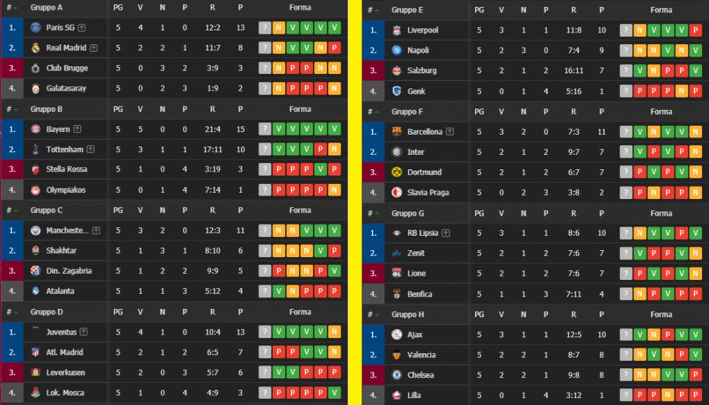 classifiche-gruppi-champions-league-6giornata-newbetlive5k.it