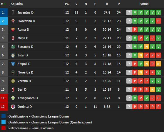 La classifica della Serie A Femminile