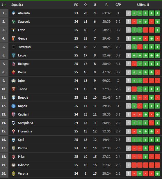 Serie A 26 Giornata Pronostici E Statistiche Betlive5k It Blog