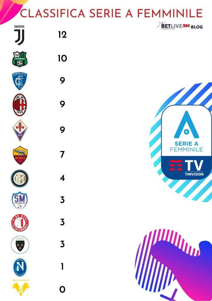Classifica Serie A Calcio Femminile in vista della 5°Giornata-betlive5k.it